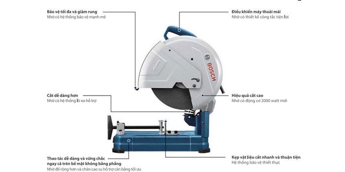 những cải tiến mới của máy cắt sắt GCO2