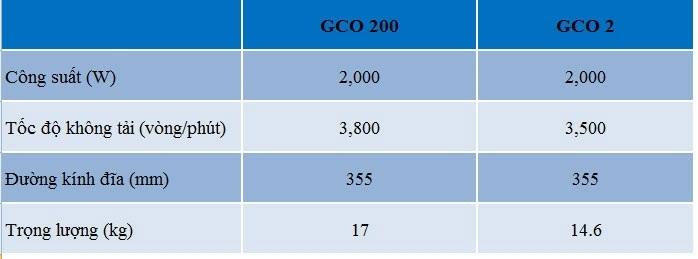 so sánh giữa GCO200 và GCO 2