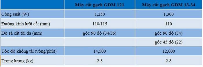 so sánh giữa GDM 121 và GDM 13-34