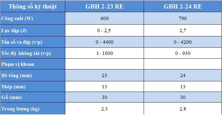 so sánh giữa GBH 2-23 RE và GBH 2-24 RE